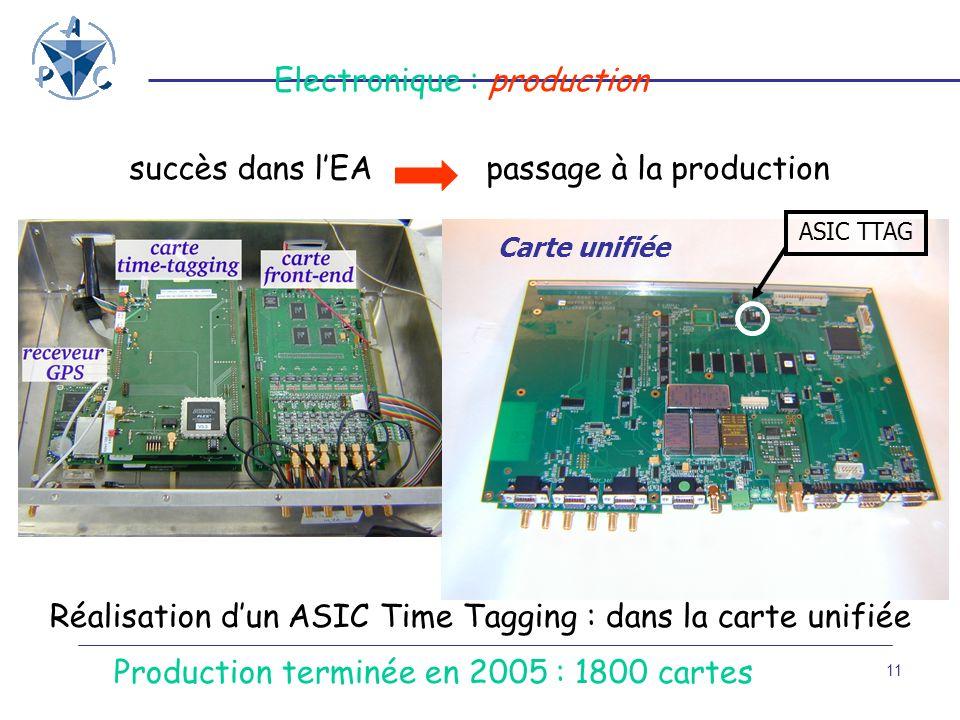 11 Carte unifiée Production terminée en 2005 : 1800 cartes ASIC TTAG Electronique : production succès dans lEApassage à la production Réalisation dun