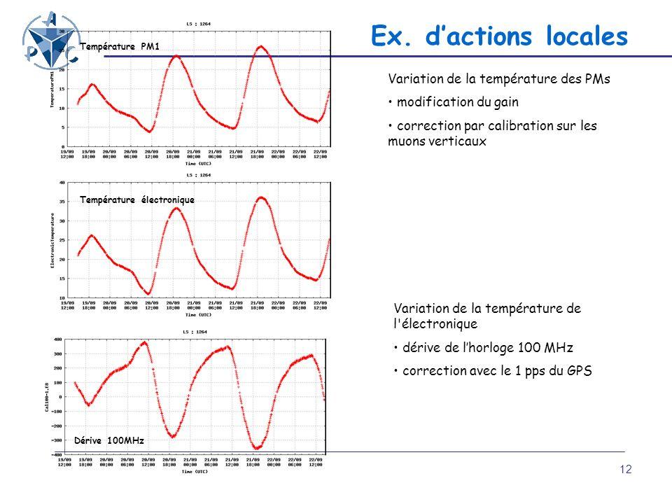 12 Variation de la température des PMs modification du gain correction par calibration sur les muons verticaux Variation de la température de l'électr