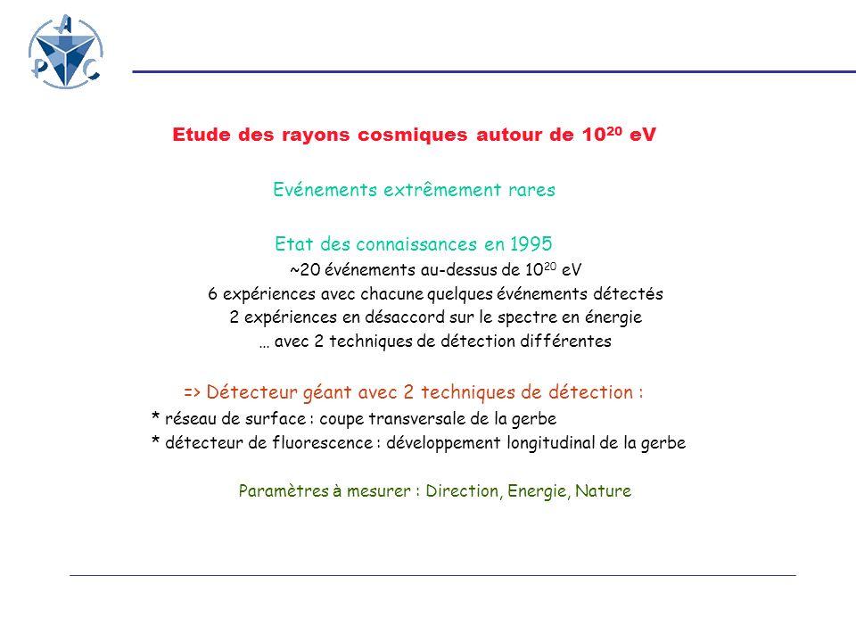 Définition du détecteur Etude des rayons cosmiques autour de 10 20 eV Evénements extrêmement rares : 1 evt/km 2 /siècle surface de détection importante : 30 evts/an = 3000 km 2 Impact au sol important : qq 10 9 particules sur qq km 2 Symétrie/direction du primaire : échantillonnage possible réseau triangulaire : 1.5km entre détecteur Synchronisation à moins de 15 ns => Détecteur autonome : Alimentation sur batteries rechargées par panneaux solaires Communications hertziennes avec le monde extérieur Marquage en temps par GPS Intelligence locale pour gérer lensemble