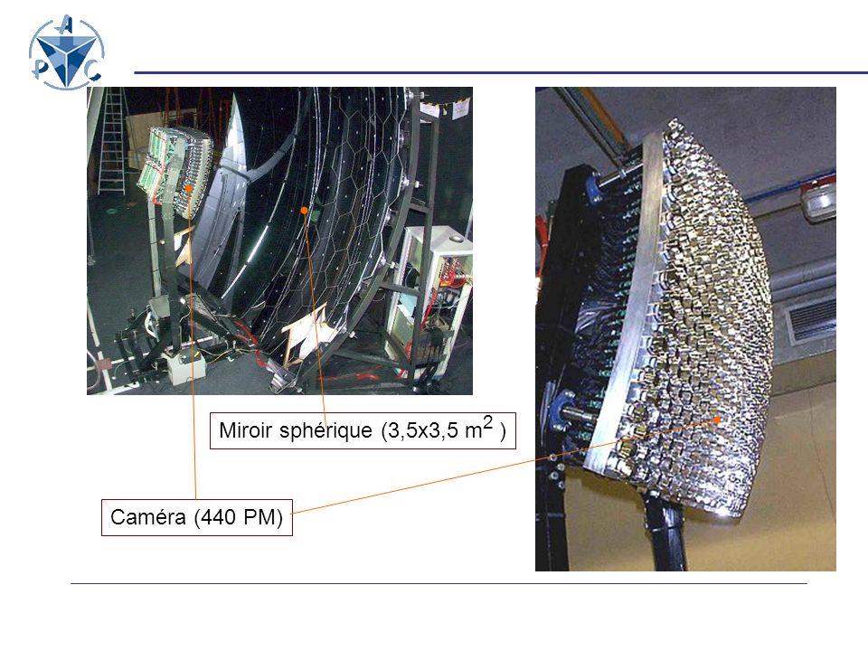 Miroir sphérique (3,5x3,5 m 2 ) Caméra (440 PM)