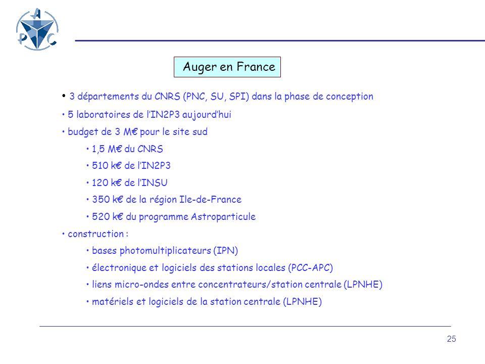 25 Auger en France 3 départements du CNRS (PNC, SU, SPI) dans la phase de conception 5 laboratoires de lIN2P3 aujourdhui budget de 3 M pour le site su