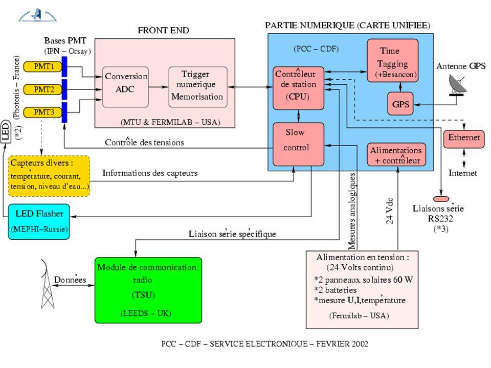 10 Engineering Array : prototypes Carte Processeur Carte Front-end (USA) Carte Slow-control (LAL) Carte Time tagging (Besançon) tout a été validé lors de la période de fonctionnement de lEA