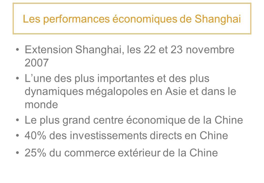Les performances économiques de Shanghai Extension Shanghai, les 22 et 23 novembre 2007 Lune des plus importantes et des plus dynamiques mégalopoles en Asie et dans le monde Le plus grand centre économique de la Chine 40% des investissements directs en Chine 25% du commerce extérieur de la Chine