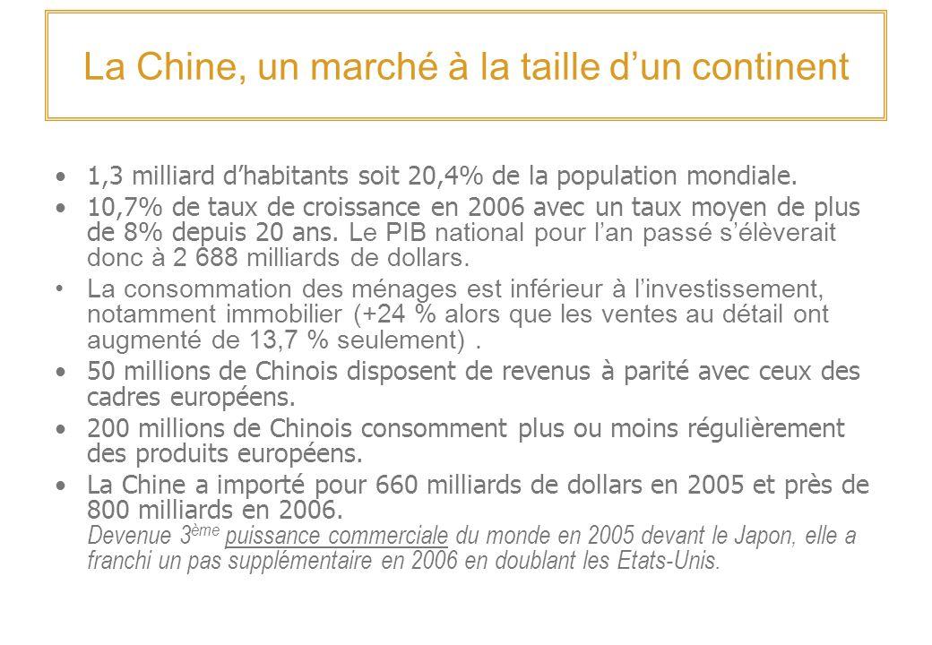 La Chine, un marché à la taille dun continent 1,3 milliard dhabitants soit 20,4% de la population mondiale.