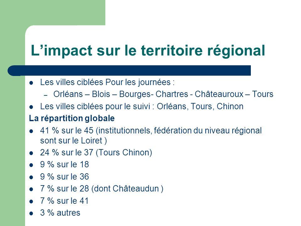 Limpact sur le territoire régional Les villes ciblées Pour les journées : – Orléans – Blois – Bourges- Chartres - Châteauroux – Tours Les villes ciblé