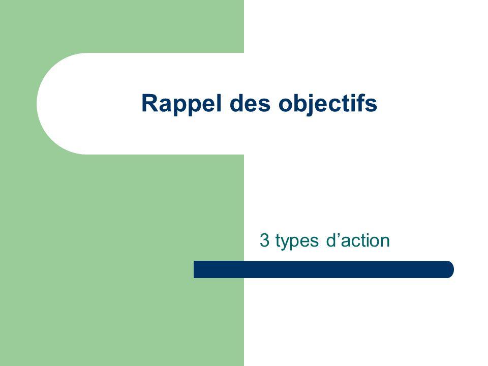 Rappel des objectifs 3 types daction