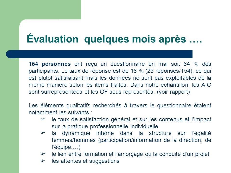 Évaluation quelques mois après …. 154 personnes ont reçu un questionnaire en mai soit 64 % des participants. Le taux de réponse est de 16 % (25 répons