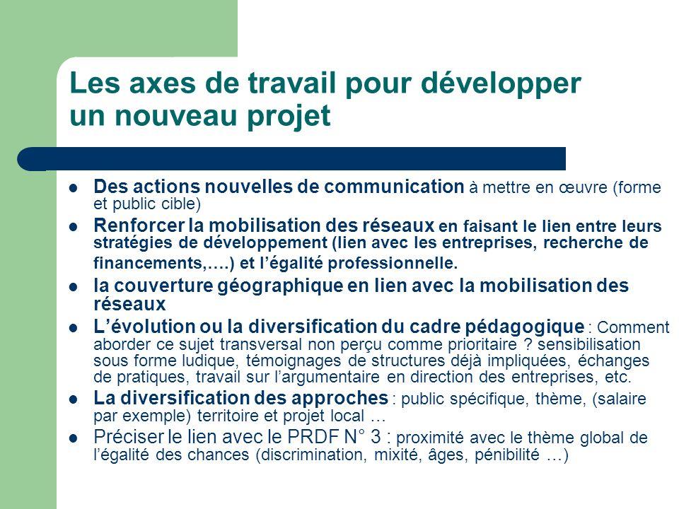 Les axes de travail pour développer un nouveau projet Des actions nouvelles de communication à mettre en œuvre (forme et public cible) Renforcer la mo