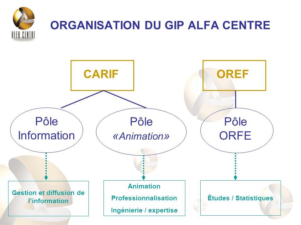 ORGANISATION DU GIP ALFA CENTRE CARIFOREF Pôle Information Pôle « Animation » Pôle ORFE Gestion et diffusion de linformation Animation Professionnalisation Ingénierie / expertise Études / Statistiques