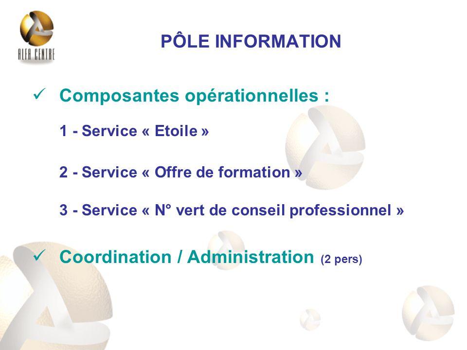Composantes opérationnelles : 1 - Service « Etoile » 2 - Service « Offre de formation » 3 - Service « N° vert de conseil professionnel » Coordination