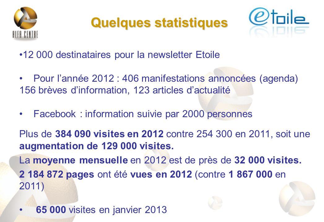 Quelques statistiques 12 000 destinataires pour la newsletter Etoile Pour lannée 2012 : 406 manifestations annoncées (agenda) 156 brèves dinformation,