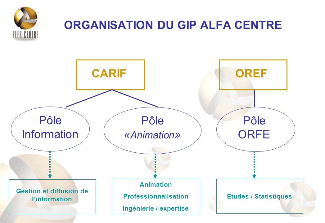 ORGANISATION DU GIP ALFA CENTRE CARIFOREF Pôle Information Pôle « Animation » Pôle ORFE Gestion et diffusion de linformation Animation Professionnalis