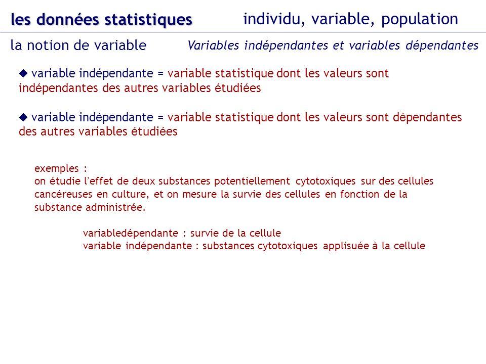 variable indépendante = variable statistique dont les valeurs sont ind é pendantes des autres variables é tudi é es variable ind é pendante = variable statistique dont les valeurs sont d é pendantes des autres variables é tudi é es les données statistiques individu, variable, population la notion de variable Variables ind é pendantes et variables d é pendantes exemples : on é tudie l effet de deux substances potentiellement cytotoxiques sur des cellules canc é reuses en culture, et on mesure la survie des cellules en fonction de la substance administr é e.