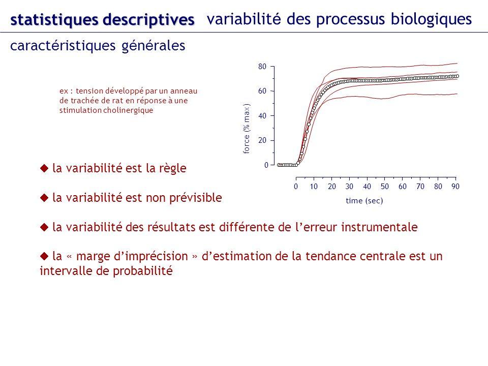 statistiques descriptives variabilit é des processus biologiques caract é ristiques g é n é rales la variabilité est la règle la variabilité est non prévisible la variabilité des résultats est différente de lerreur instrumentale la « marge dimprécision » destimation de la tendance centrale est un intervalle de probabilité 0102030405060708090 time (sec) force (% max) 0 20 40 60 80 ex : tension développé par un anneau de trachée de rat en réponse à une stimulation cholinergique