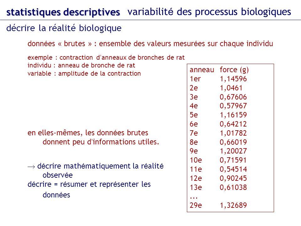 statistiques descriptives variabilit é des processus biologiques décrire la réalité biologique en elles-mêmes, les donn é es brutes donnent peu d info