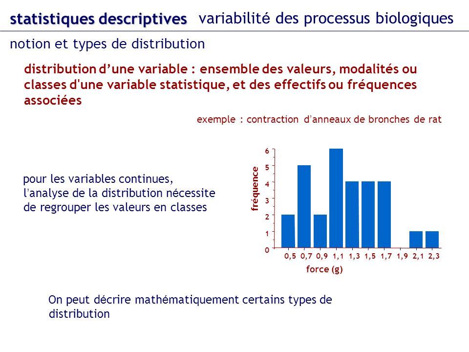 statistiques descriptives variabilit é des processus biologiques notion et types de distribution distribution dune variable : ensemble des valeurs, modalités ou classes d une variable statistique, et des effectifs ou fréquences associées exemple : contraction d anneaux de bronches de rat On peut d é crire math é matiquement certains types de distribution pour les variables continues, l analyse de la distribution n é cessite de regrouper les valeurs en classes 0 1 2 3 4 5 6 0,50,70,91,11,31,51,71,92,12,3 fréquence force (g)