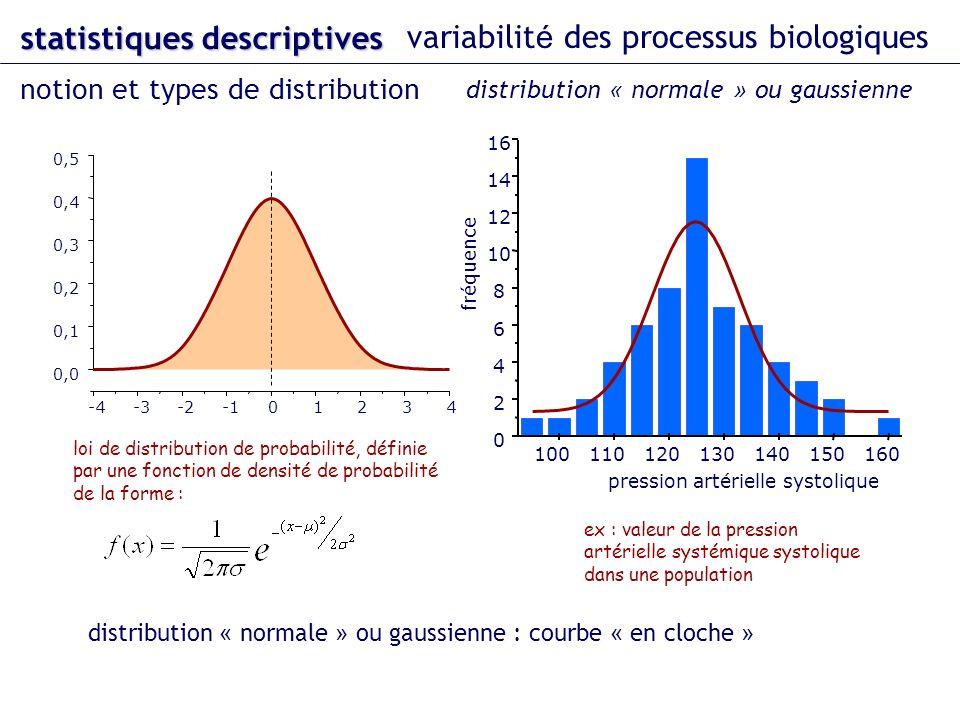-4-3-201234 0,0 0,1 0,2 0,3 0,4 0,5 loi de distribution de probabilité, définie par une fonction de densité de probabilité de la forme : 100110120130140150160 0 2 4 6 8 10 12 14 16 fréquence pression artérielle systolique ex : valeur de la pression artérielle systémique systolique dans une population statistiques descriptives variabilit é des processus biologiques notion et types de distribution distribution « normale » ou gaussienne distribution « normale » ou gaussienne : courbe « en cloche »