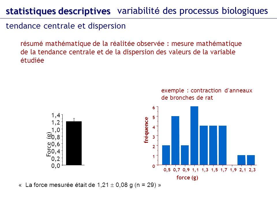 statistiques descriptives variabilit é des processus biologiques r é sum é math é matique de la r é alit é e observ é e : mesure math é matique de la tendance centrale et de la dispersion des valeurs de la variable é tudi é e exemple : contraction d anneaux de bronches de rat « La force mesurée était de 1,21 0,08 g (n = 29) » 0,0 0,2 0,4 0,6 0,8 1,0 1,2 1,4 Force (g) 0 1 2 3 4 5 6 0,50,70,91,11,31,51,71,92,12,3 fréquence force (g) tendance centrale et dispersion