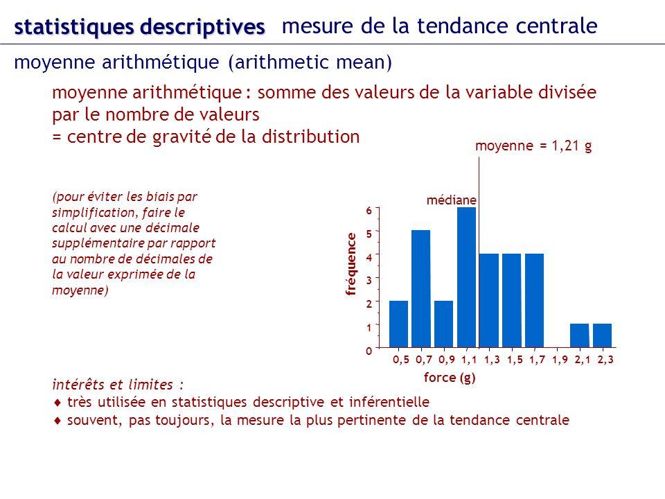 moyenne arithmétique : somme des valeurs de la variable divisée par le nombre de valeurs = centre de gravité de la distribution intérêts et limites : très utilisée en statistiques descriptive et inférentielle souvent, pas toujours, la mesure la plus pertinente de la tendance centrale (pour éviter les biais par simplification, faire le calcul avec une décimale supplémentaire par rapport au nombre de décimales de la valeur exprimée de la moyenne) statistiques descriptives mesure de la tendance centrale moyenne arithm é tique (arithmetic mean) 0 1 2 3 4 5 6 0,50,70,91,11,31,51,71,92,12,3 fréquence force (g) médiane moyenne = 1,21 g
