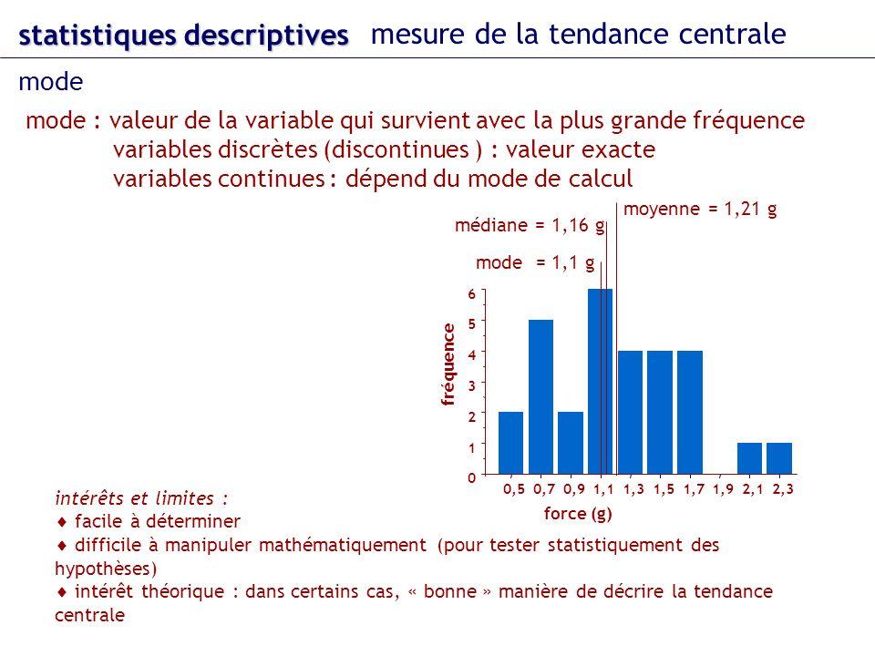mode : valeur de la variable qui survient avec la plus grande fréquence variables discrètes (discontinues ) : valeur exacte variables continues : dépend du mode de calcul intérêts et limites : facile à déterminer difficile à manipuler mathématiquement (pour tester statistiquement des hypothèses) intérêt théorique : dans certains cas, « bonne » manière de décrire la tendance centrale statistiques descriptives mesure de la tendance centrale mode 0 1 2 3 4 5 6 0,50,70,91,11,31,51,71,92,12,3 fréquence force (g) médiane = 1,16 g moyenne = 1,21 g mode = 1,1 g