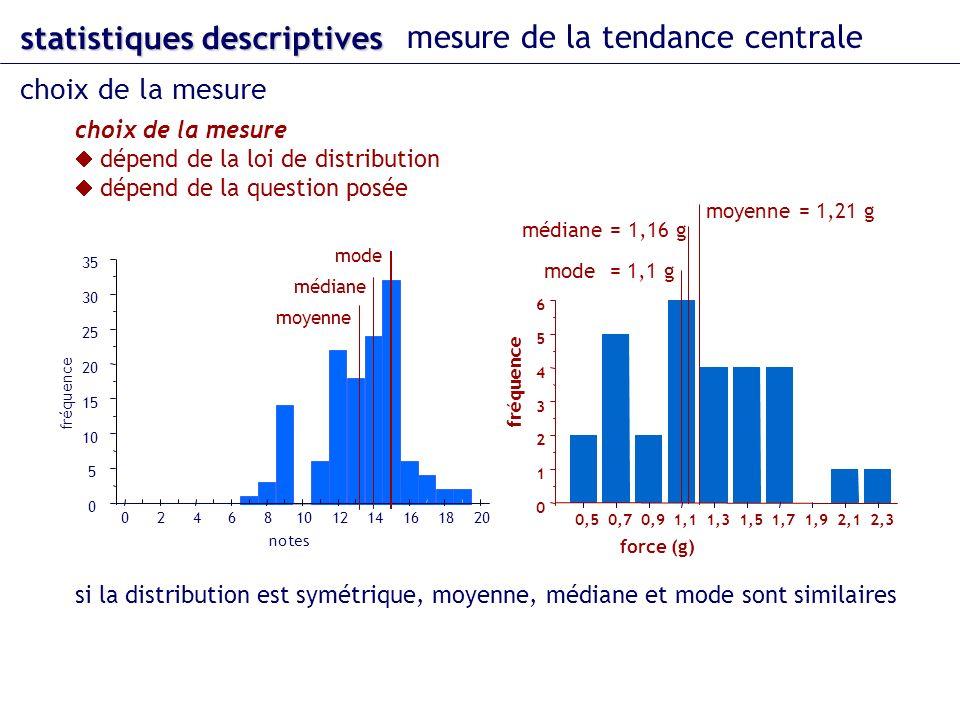 0 5 10 15 20 25 30 35 fréquence notes mode médiane moyenne 02468101214161820 statistiques descriptives mesure de la tendance centrale choix de la mesure dépend de la loi de distribution dépend de la question posée si la distribution est symétrique, moyenne, médiane et mode sont similaires 0 1 2 3 4 5 6 0,50,70,91,11,31,51,71,92,12,3 fréquence force (g) médiane = 1,16 g moyenne = 1,21 g mode = 1,1 g