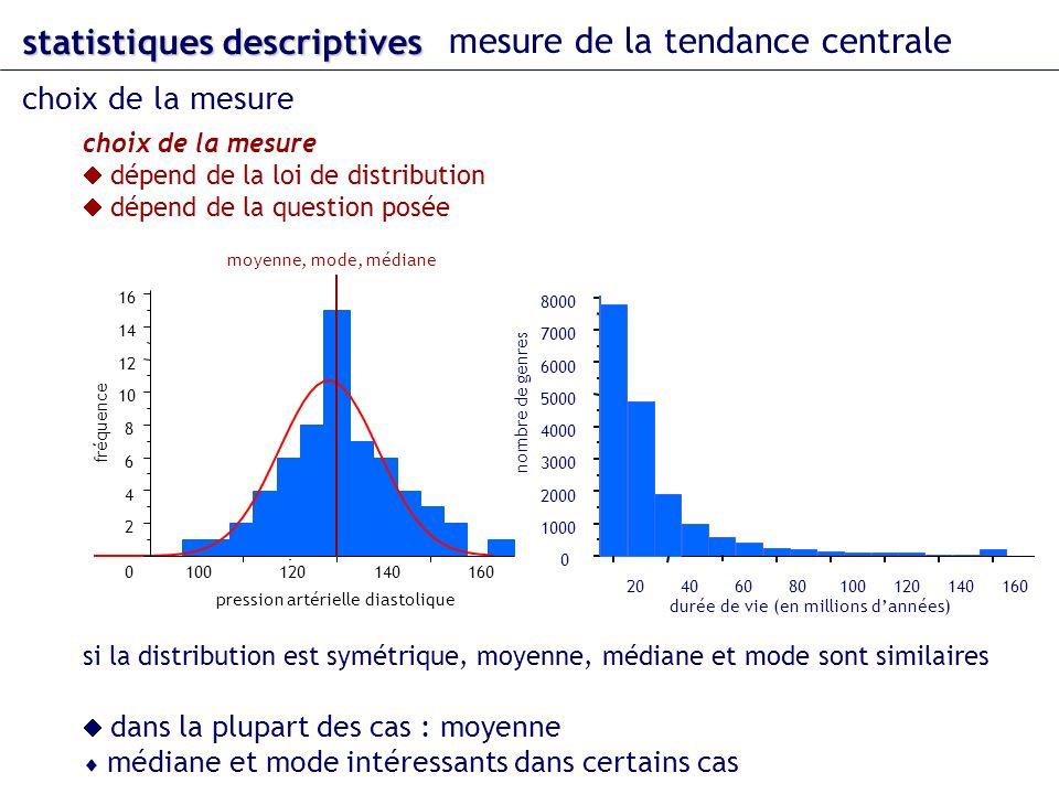 dans la plupart des cas : moyenne médiane et mode intéressants dans certains cas 100120140160 0 2 4 6 8 10 12 14 16 fréquence pression artérielle dias
