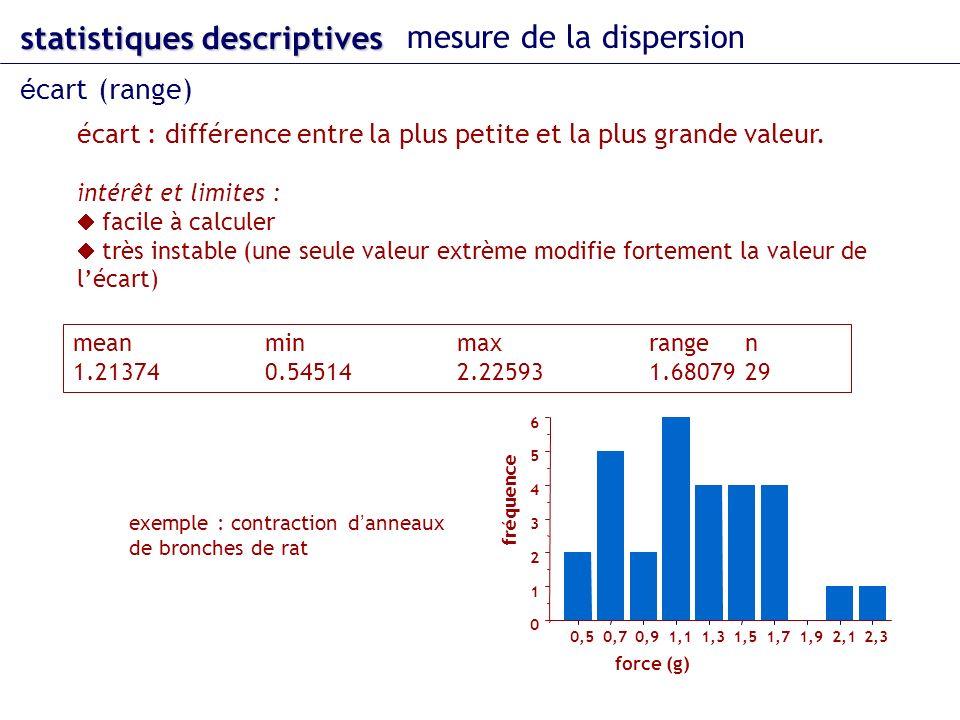 écart : différence entre la plus petite et la plus grande valeur. intérêt et limites : facile à calculer très instable (une seule valeur extrème modif