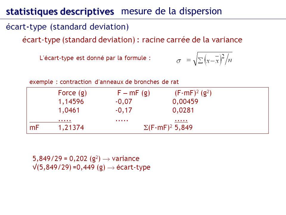 écart-type (standard deviation) : racine carrée de la variance statistiques descriptives mesure de la dispersion é cart-type (standard deviation) Force (g) F – mF (g) (F-mF) 2 (g 2 ) 1,14596-0,070,00459 1,0461-0,170,0281...............