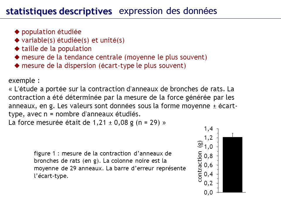 statistiques descriptives expression des donn é es population é tudi é e variable(s) é tudi é e(s) et unit é (s) taille de la population mesure de la