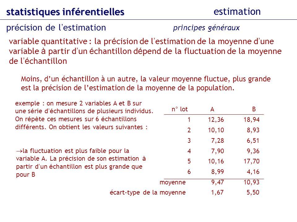 statistiques inférentielles estimation pr é cision de l estimation variable quantitative : la pr é cision de l estimation de la moyenne d une variable à partir d un é chantillon d é pend de la fluctuation de la moyenne de l é chantillon principes généraux exemple : on mesure 2 variables A et B sur une s é rie d é chantillons de plusieurs individus.