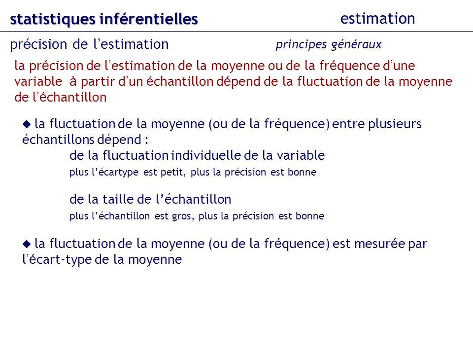 statistiques inférentielles estimation pr é cision de l estimation principes généraux la pr é cision de l estimation de la moyenne ou de la fr é quence d une variable à partir d un é chantillon d é pend de la fluctuation de la moyenne de l é chantillon la fluctuation de la moyenne (ou de la fréquence) entre plusieurs échantillons dépend : de la fluctuation individuelle de la variable plus lécartype est petit, plus la précision est bonne de la taille de léchantillon plus léchantillon est gros, plus la précision est bonne la fluctuation de la moyenne (ou de la fr é quence) est mesur é e par l é cart-type de la moyenne
