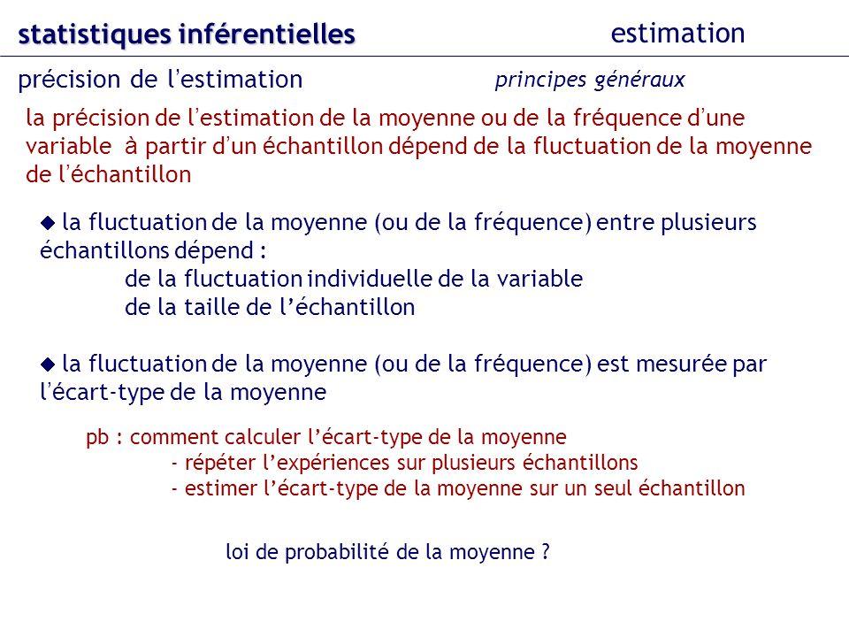 statistiques inférentielles estimation pr é cision de l estimation principes généraux la pr é cision de l estimation de la moyenne ou de la fr é quence d une variable à partir d un é chantillon d é pend de la fluctuation de la moyenne de l é chantillon pb : comment calculer lécart-type de la moyenne - répéter lexpériences sur plusieurs échantillons - estimer lécart-type de la moyenne sur un seul échantillon loi de probabilité de la moyenne .