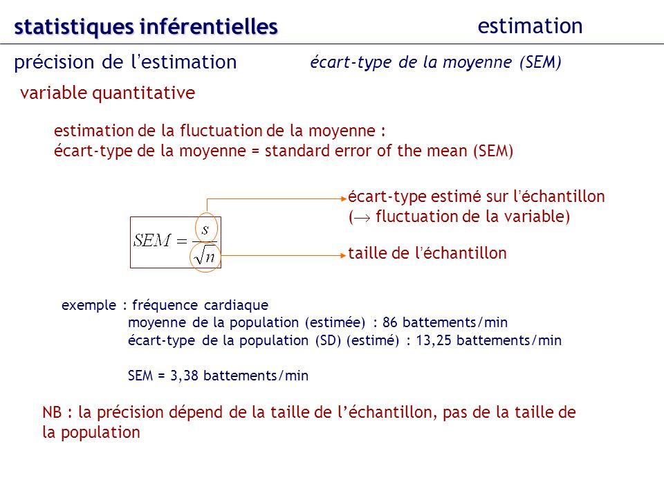 estimation de la fluctuation de la moyenne : écart-type de la moyenne = standard error of the mean (SEM) NB : la précision dépend de la taille de léch