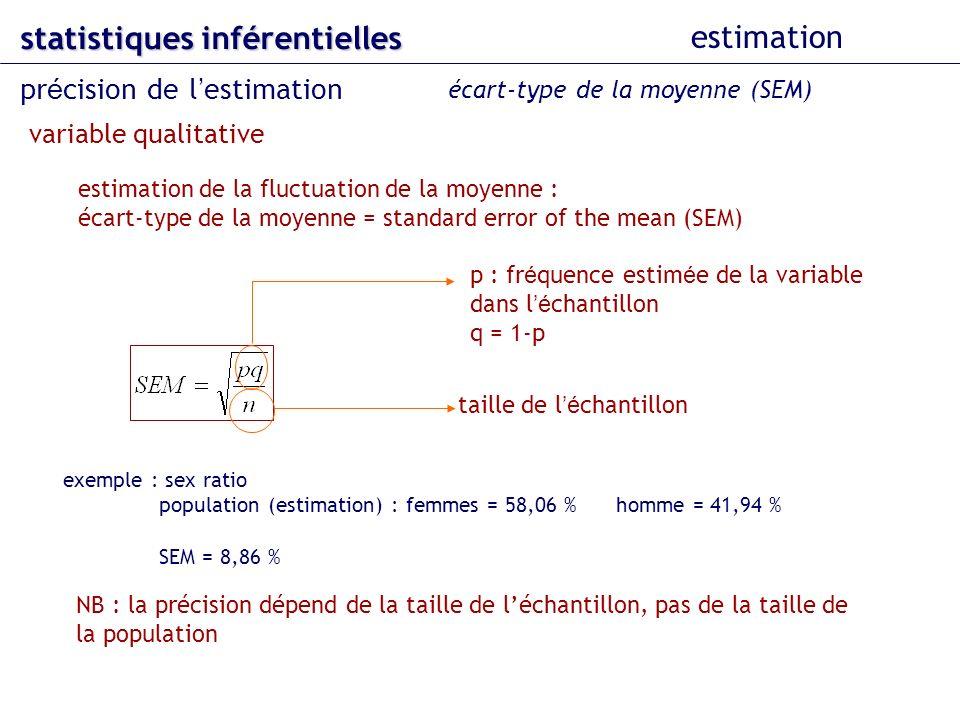 estimation de la fluctuation de la moyenne : écart-type de la moyenne = standard error of the mean (SEM) exemple : sex ratio population (estimation) : femmes = 58,06 % homme = 41,94 % SEM = 8,86 % NB : la précision dépend de la taille de léchantillon, pas de la taille de la population statistiques inférentielles estimation pr é cision de l estimation écart-type de la moyenne (SEM) variable qualitative p : fr é quence estim é e de la variable dans l é chantillon q = 1-p taille de l é chantillon