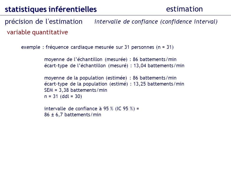 exemple : fréquence cardiaque mesurée sur 31 personnes (n = 31) moyenne de léchantillon (mesurée) : 86 battements/min écart-type de léchantillon (mesuré) : 13,04 battements/min moyenne de la population (estimée) : 86 battements/min écart-type de la population (estimé) : 13,25 battements/min SEM = 3,38 battements/min n = 31 (ddl = 30) intervalle de confiance à 95 % (IC 95 %) = 86 ± 6,7 battements/min statistiques inférentielles estimation pr é cision de l estimation intervalle de confiance (confidence interval) variable quantitative