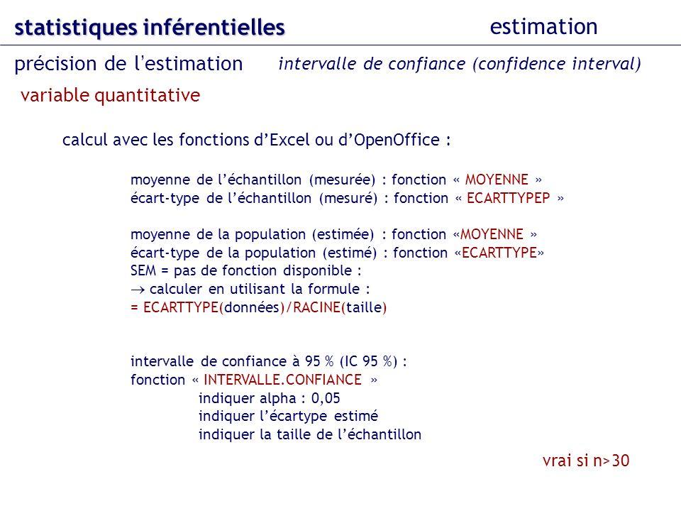 calcul avec les fonctions dExcel ou dOpenOffice : moyenne de léchantillon (mesurée) : fonction « MOYENNE » écart-type de léchantillon (mesuré) : fonction « ECARTTYPEP » moyenne de la population (estimée) : fonction «MOYENNE » écart-type de la population (estimé) : fonction «ECARTTYPE» SEM = pas de fonction disponible : calculer en utilisant la formule : = ECARTTYPE(données)/RACINE(taille) intervalle de confiance à 95 % (IC 95 %) : fonction « INTERVALLE.CONFIANCE » indiquer alpha : 0,05 indiquer lécartype estimé indiquer la taille de léchantillon statistiques inférentielles estimation pr é cision de l estimation intervalle de confiance (confidence interval) variable quantitative vrai si n>30