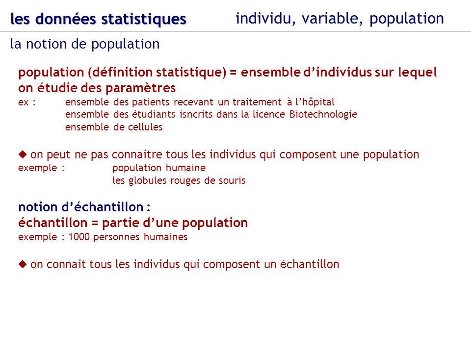 population (définition statistique) = ensemble dindividus sur lequel on étudie des paramètres ex : ensemble des patients recevant un traitement à lhôpital ensemble des étudiants isncrits dans la licence Biotechnologie ensemble de cellules on peut ne pas connaitre tous les individus qui composent une population exemple : population humaine les globules rouges de souris notion déchantillon : échantillon = partie dune population exemple : 1000 personnes humaines on connait tous les individus qui composent un é chantillon les données statistiques individu, variable, population la notion de population