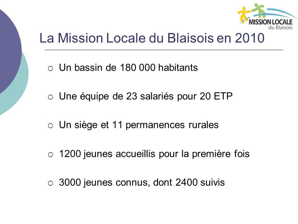 La Mission Locale du Blaisois en 2010 Un bassin de 180 000 habitants Une équipe de 23 salariés pour 20 ETP Un siège et 11 permanences rurales 1200 jeunes accueillis pour la première fois 3000 jeunes connus, dont 2400 suivis