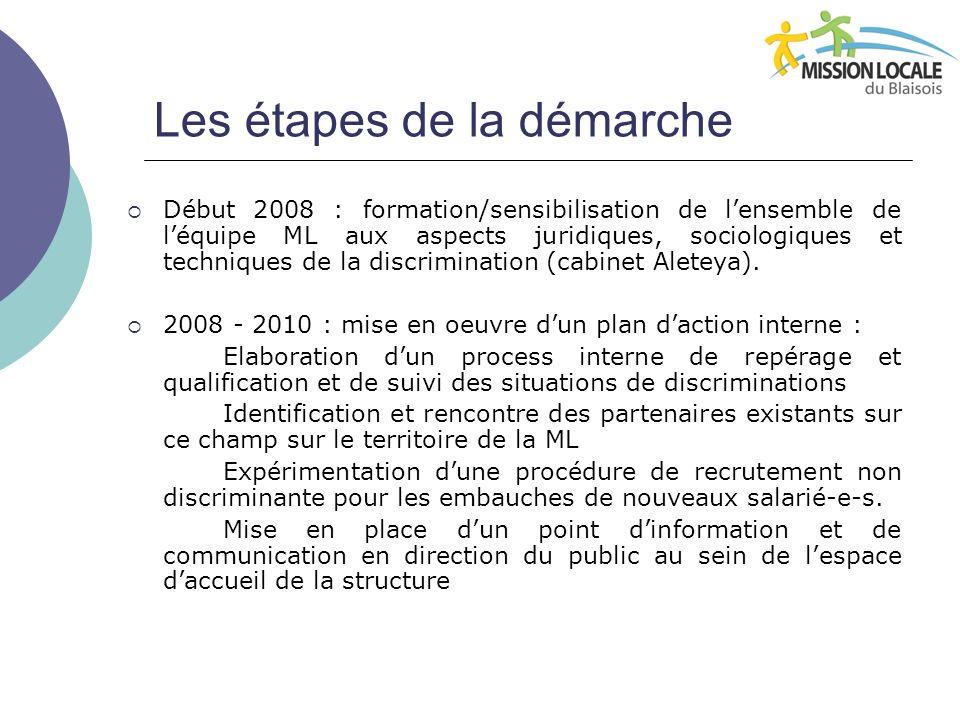 Et après… 2011 : un logo discrimination pour la ML, une enquête auprès des jeunes.