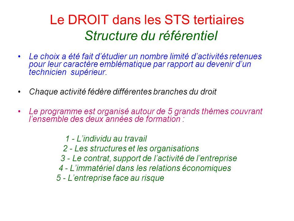 Le DROIT dans les STS tertiaires Structure du référentiel Le choix a été fait détudier un nombre limité dactivités retenues pour leur caractère emblématique par rapport au devenir dun technicien supérieur.