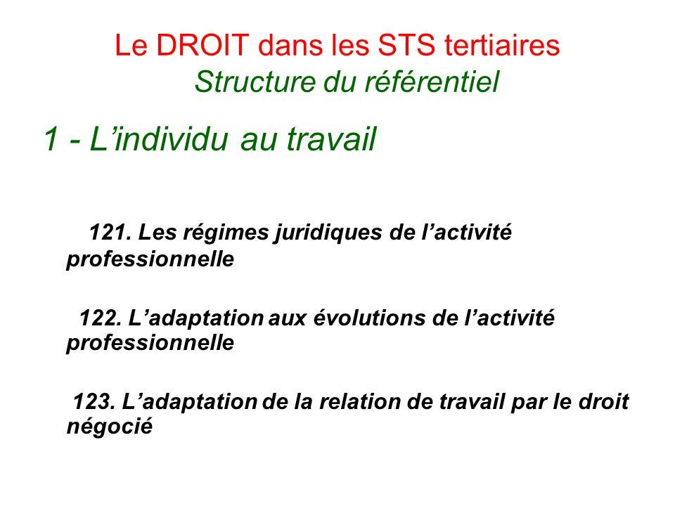 Le DROIT dans les STS tertiaires Structure du référentiel 1 - Lindividu au travail 121. Les régimes juridiques de lactivité professionnelle 122. Ladap