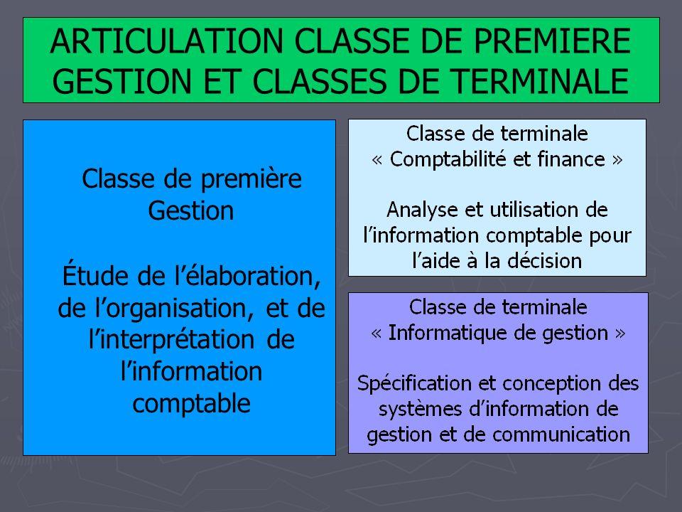 ARTICULATION CLASSE DE PREMIERE GESTION ET CLASSES DE TERMINALE Classe de première Gestion Étude de lélaboration, de lorganisation, et de linterprétat