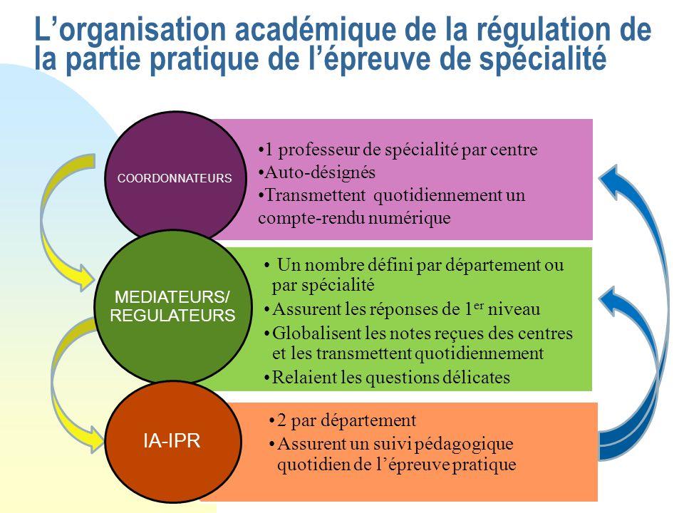 Lorganisation académique de la régulation de la partie pratique de lépreuve de spécialité 1 professeur de spécialité par centre Auto-désignés Transmet