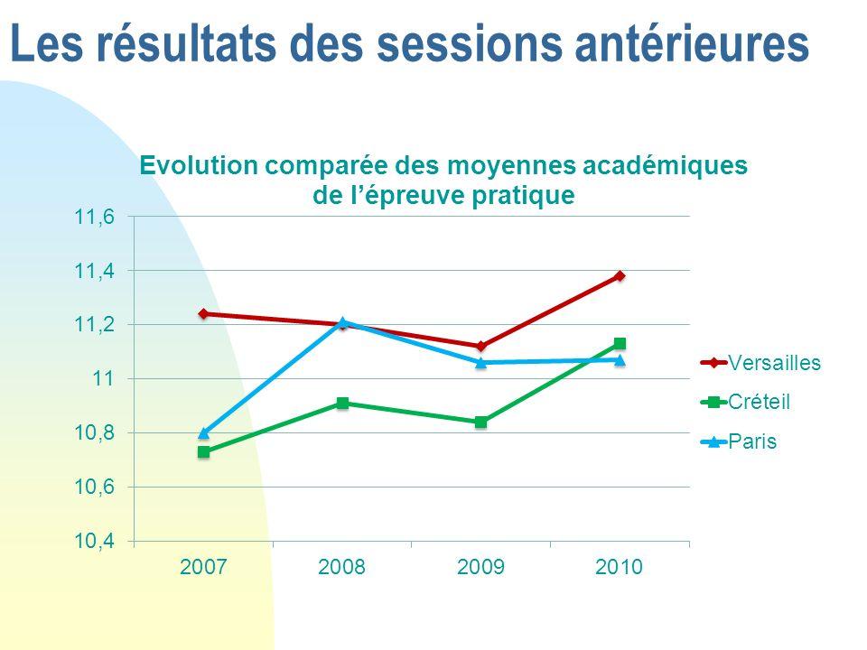 Les résultats des sessions antérieures