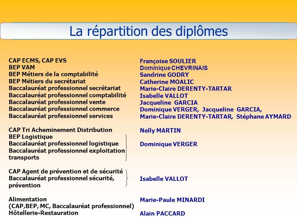 La répartition des diplômes CAP ECMS, CAP EVS BEP VAM BEP Métiers de la comptabilité BEP Métiers du secrétariat Baccalauréat professionnel secrétariat