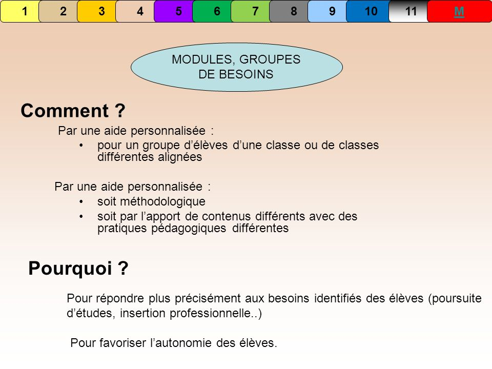 MODULES, GROUPES DE BESOINS Comment ? Par une aide personnalisée : pour un groupe délèves dune classe ou de classes différentes alignées Par une aide