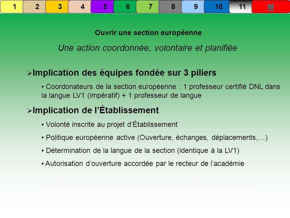 Implication des équipes fondée sur 3 piliers Coordonateurs de la section européenne : 1 professeur certifié DNL dans la langue LV1 (impératif) + 1 pro