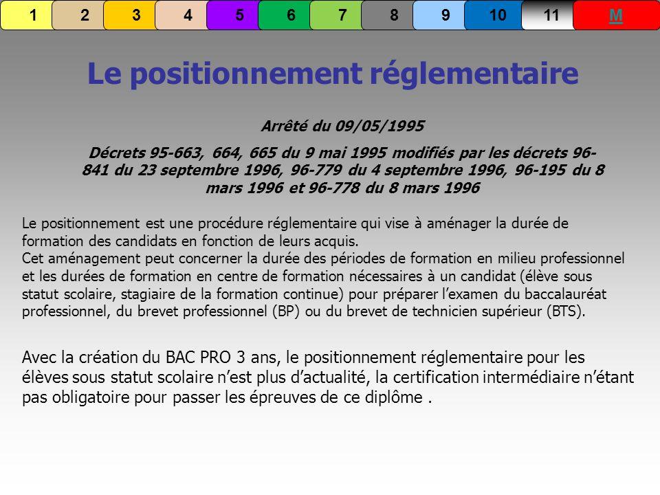 Le positionnement réglementaire Arrêté du 09/05/1995 Décrets 95-663, 664, 665 du 9 mai 1995 modifiés par les décrets 96- 841 du 23 septembre 1996, 96-