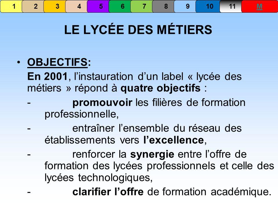 LE LYCÉE DES MÉTIERS OBJECTIFS: En 2001, linstauration dun label « lycée des métiers » répond à quatre objectifs : - promouvoir les filières de format