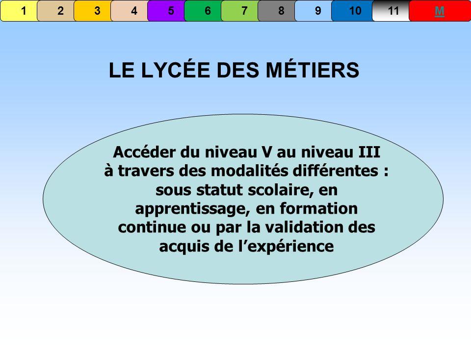 LE LYCÉE DES MÉTIERS Accéder du niveau V au niveau III à travers des modalités différentes : sous statut scolaire, en apprentissage, en formation cont